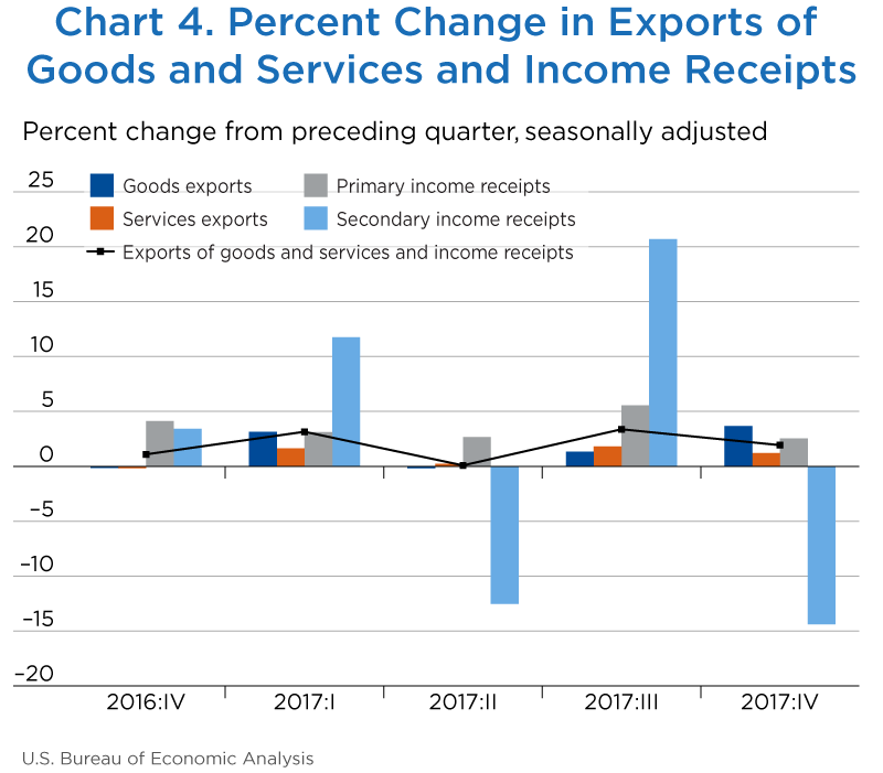 Chart 4. Percent Change in Exports of Goods and Services and Income Receipts