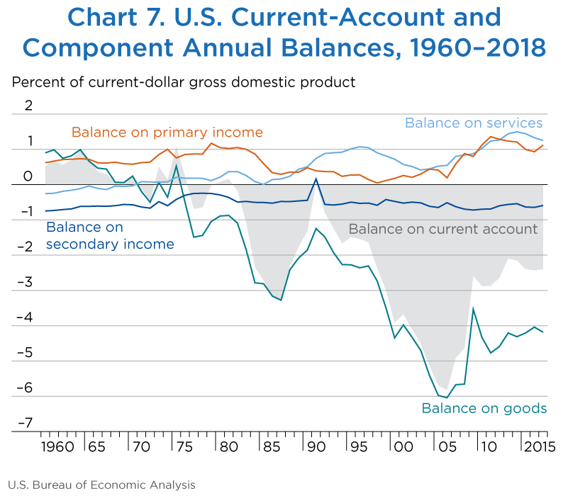 Chart 7. U.S. Current Account and Component Annual Balances