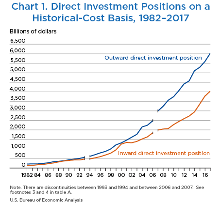 Chart 1. Direct Investment Positions on a Historical-Cost Basis, 1982–2017. Line Chart.