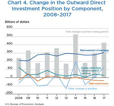 Chart 4. Change in the Outward Direct Investment Position by Component, 2008–2017. Line Chart.