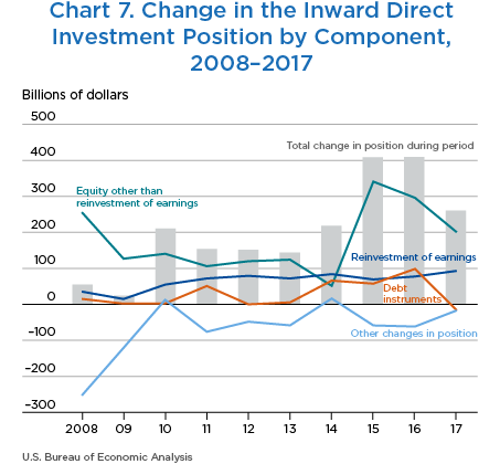 Chart 7. Change in the Inward Direct Investment Position by Component, 2008–2017. Line Chart.