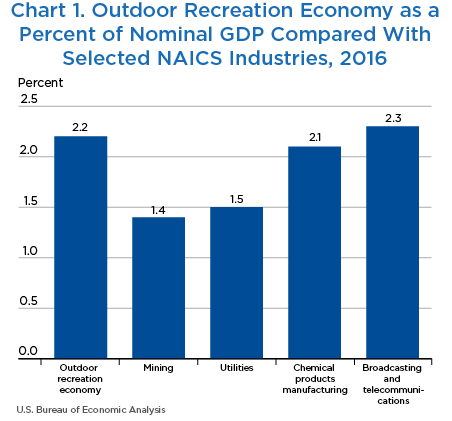 Chart 1. Outdoor Recreation Economy as a Percent of Nominal GDP Compared With Selected NAICS Industries, 2016