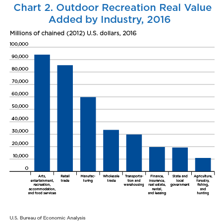 Chart 2. Outdoor Recreation Real Value Added by Industry, 2016