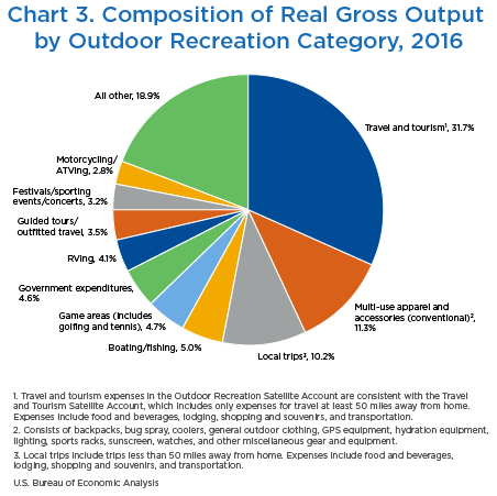 Chart 3. Composition of Real Gross Output by Outdoor Recreation Category, 2016