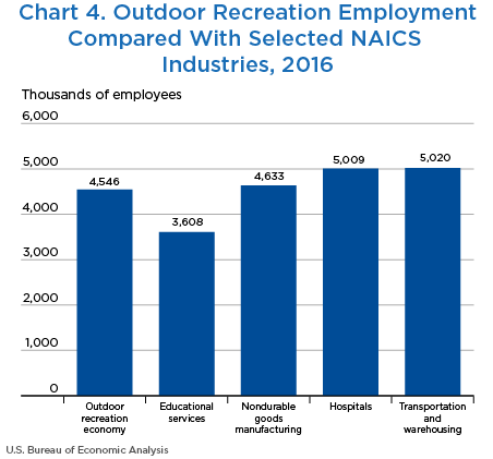 Chart 4. Outdoor Recreation Employment Compared With Selected NAICS Industries, 2016