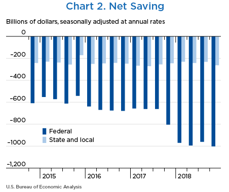 Chart 2. Net Saving