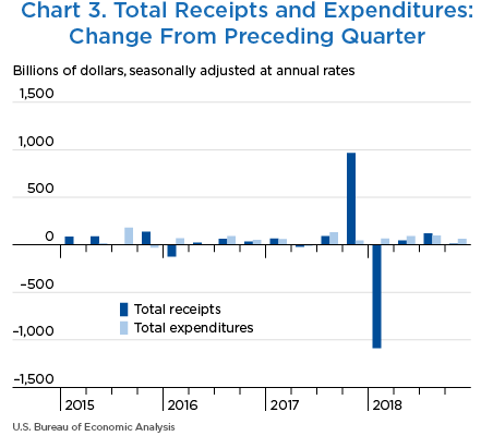 Chart 3. Total Receipts and Expenditures: Change From Preceding Quarter
