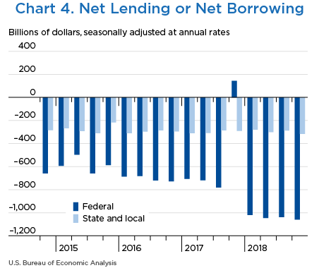 Chart 4. Net Lending or Net Borrowing