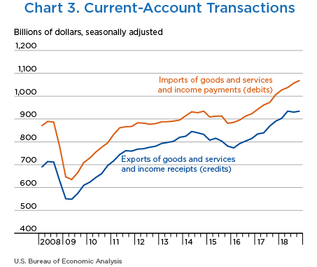 Chart 3. Current-Account Transactions, Line Chart.