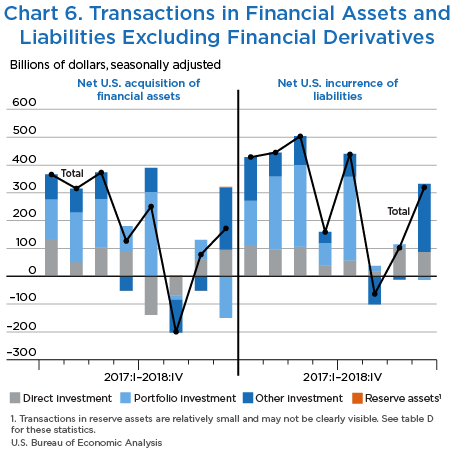 Chart 6. Transactions in Financial Assets and Liabilities Excluding Financial Derivatives, Bar Chart.