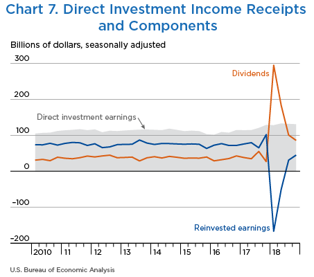 Chart 7. Direct Investment Income Receipts and Components, Line Chart.