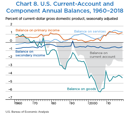 Chart 8. U.S. Current-Account and Component Annual Balances, 1960–2018, Line Chart.