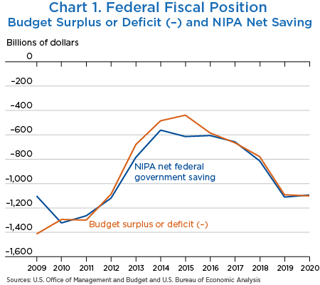 Chart 1. Federal Fiscal Position, line chart