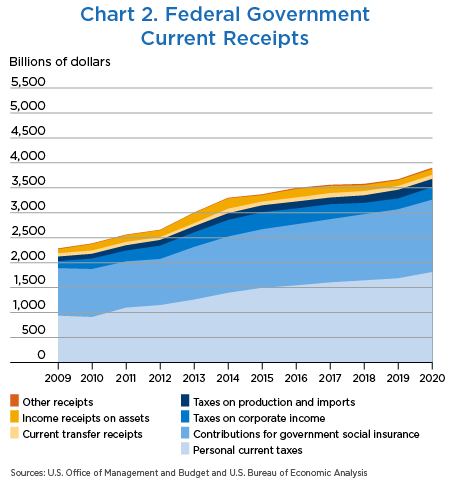 Chart 2. Federal Government Current Receipts, stacked line chart