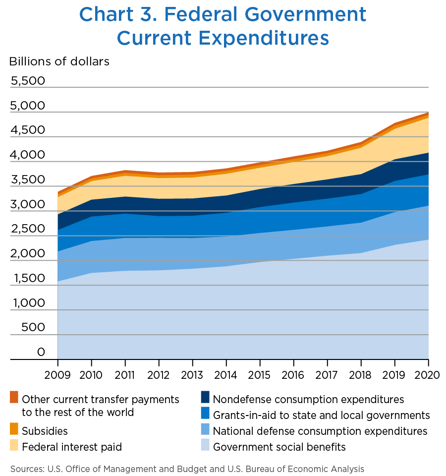 Chart 3. Federal Government Current Expenditures, stacked line chart