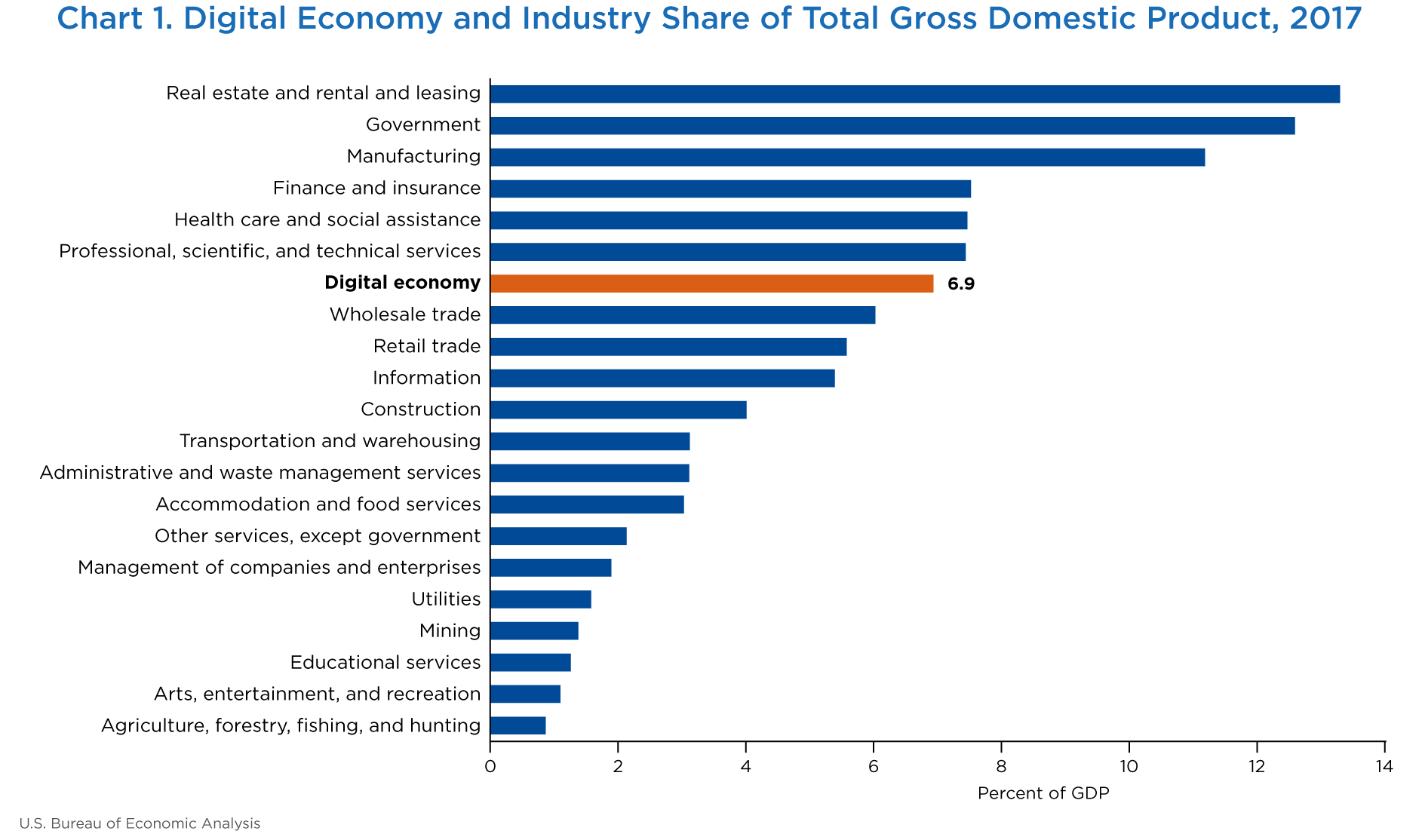 Chart 1. Digital Economy and Industry Share of Total Gross Domestic Product, 2017. Bar chart.