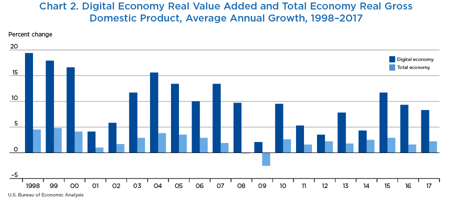 Chart 2. Digital Economy Real Value Added and Total Economy Real Gross Domestic Product, Average Annual Growth, 1998–2017. Bar Chart