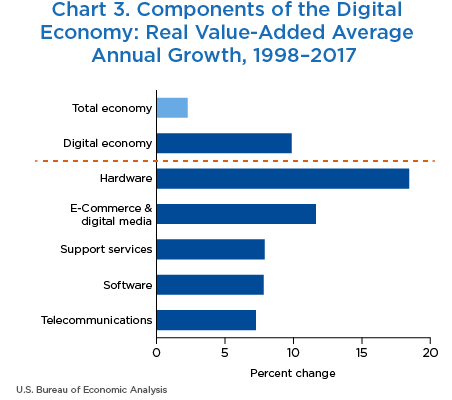 Chart 3. Components of the Digital Economy: Real Value-Added Average Annual Growth, 1998–2017. Bar Chart.