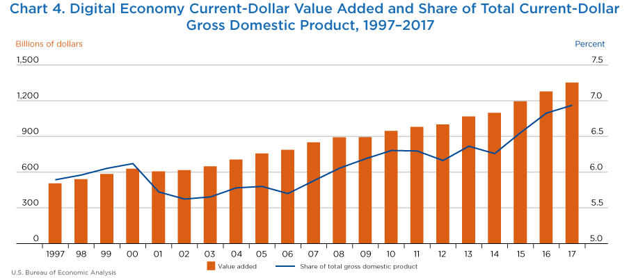Chart 4. Digital Economy Current-Dollar Value Added and Share of Total Current-Dollar Gross Domestic Product. Bar Chart.