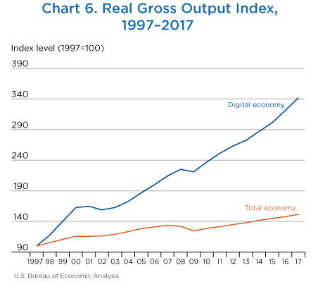 Chart 6. Real Gross Output Index. Line Chart.