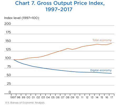 Chart 7. Gross Output Price Index