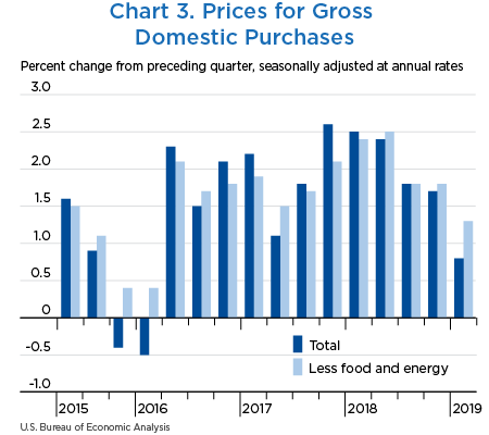 Chart 3. Proices for Gross Domestic Purchases
