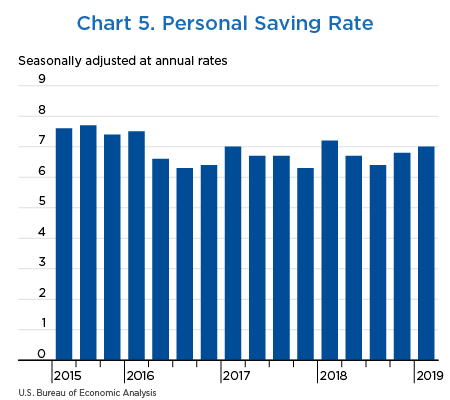 Chart 5. Personal Saving Rate, bar chart