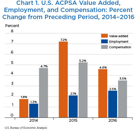 Chart 1. Chart 1. U.S. ACPSA Value Added,Employment, and Compensation: Percent Change from Preceding Period, 2014–2016
