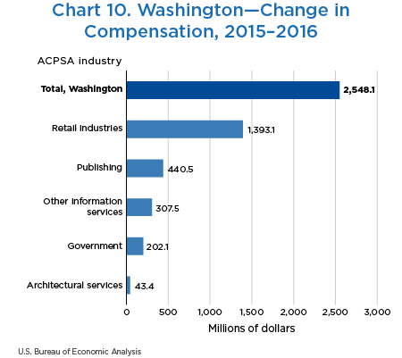 Chart 10. Washington—Change in Compensation, 2015–2016