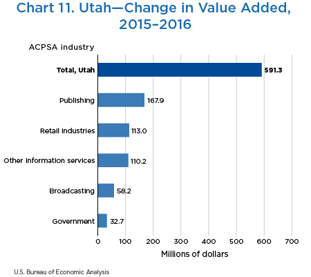 Chart 11. Utah—Change in Value Added, 2015–2016