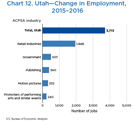 Chart 12. Utah—Change in Employment, 2015–2016