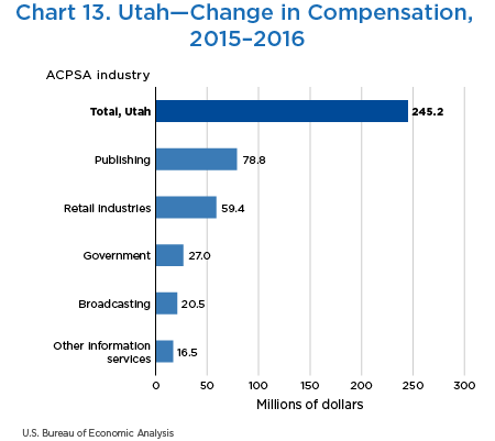Chart 13. Utah—Change in Compensation, 2015–2016