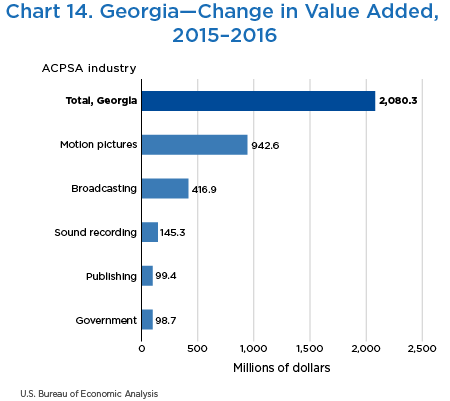 Chart 14. Georgia—Change in Value Added, 2015–2016
