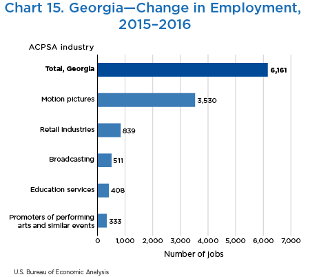 Chart 15. Georgia—Change in Employment, 2015–2016