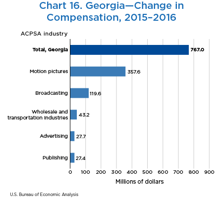 Chart 16. Georgia—Change in Compensation, 2015–2016