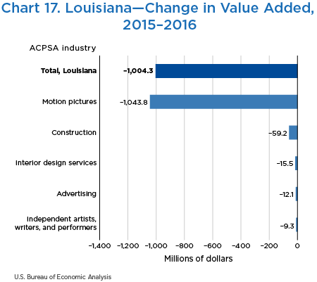 Chart 17. Louisiana—Change in Value Added, 2015–2016