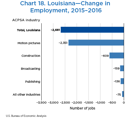 Chart 18. Louisiana—Change in Employment, 2015–2016