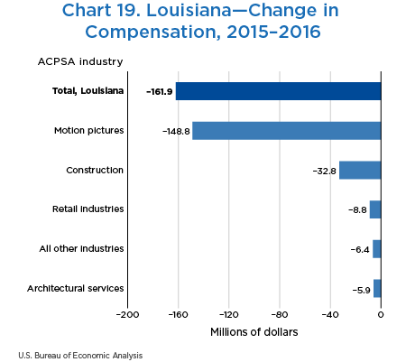 Chart 19. Louisiana—Change in Compensation, 2015–2016