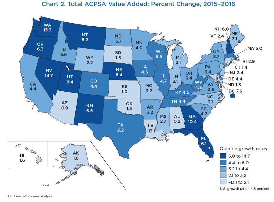 Chart 2. Total ACPSA Value Added: Percent Change, 2015–2016