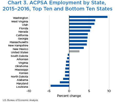 Chart 3. ACPSA Employment by State, 2015–2016, Top Ten and Bottom Ten States