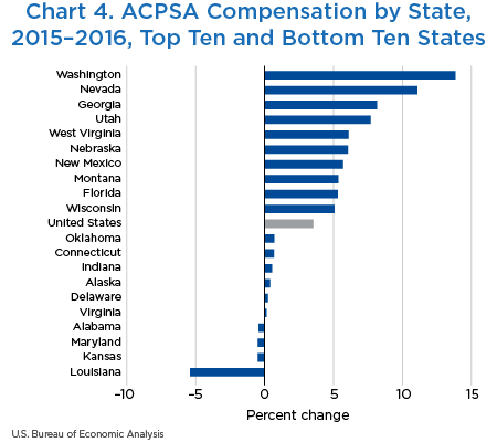 Chart 4. ACPSA Compensation by State, 2015–2016, Top Ten and Bottom Ten States