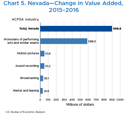 Chart 5. Nevada—Change in Value Added, 2015–2016