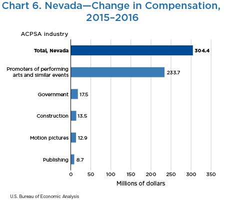 Chart 6. Nevada—Change in Compensation, 2015–2016