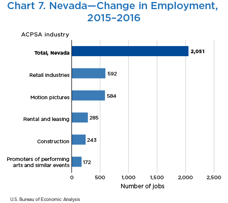 Chart 7. Nevada—Change in Employment, 2015–2016