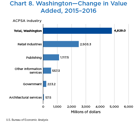 Chart 8. Washington—Change in Value Added, 2015–2016