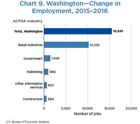 Chart 9. Washington—Change in Employment, 2015–2016