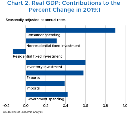 Chart 2. Real GDP: Contributions to the Percent Change in 2019:I, bar chart