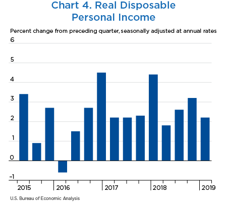 Chart 4. Real Disposable Personal Income, bar chart