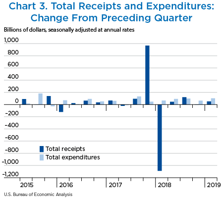 Chart 3. Total Receipts and Expenditures: Change From Preceding Quarter. Bar chart.