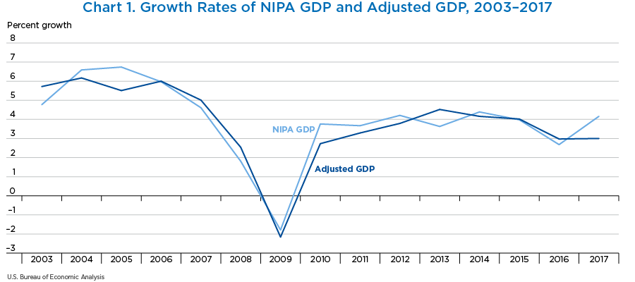 Chart 1. Growth Rates of NIPA GDP and Adjusted GDP, 2003-2017, line chart